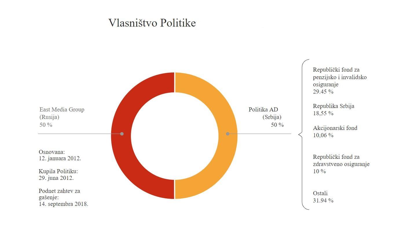 Šematski prikaz vlasništva dnevnog lista Politika, izvor: 24slucaja.cins.rs
